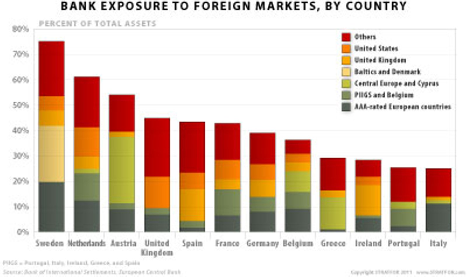 http://einarbb.blog.is/users/72/einarbb/img/bank_exposure_to_foreign_markets_by_country.jpg
