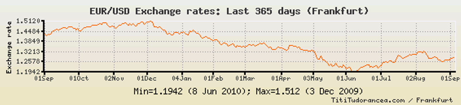 http://einarbb.blog.is/users/72/einarbb/img/euroe_vs_dollar_2010.png