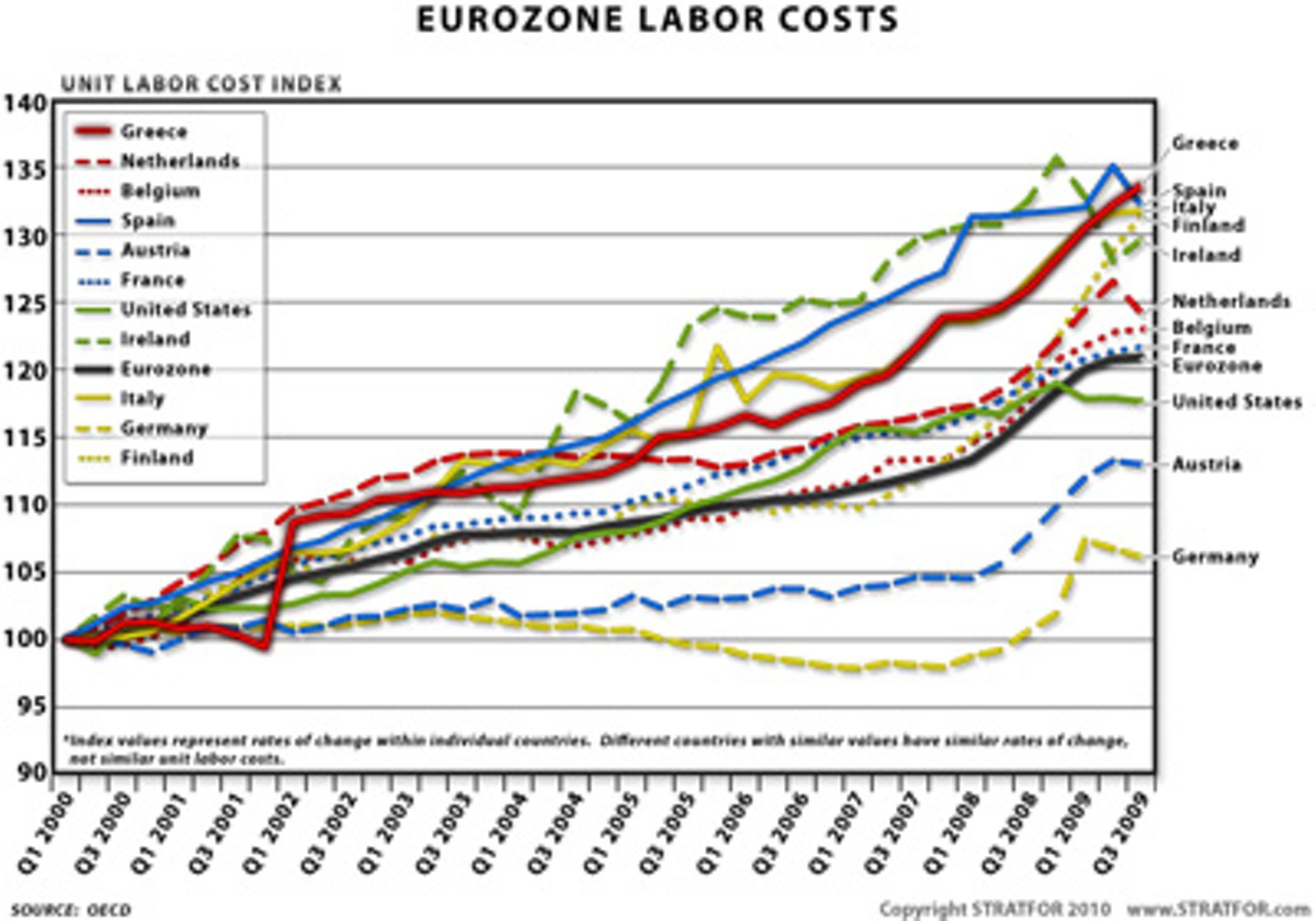 http://einarbb.blog.is/users/72/einarbb/img/eurozone_labor_costs.jpg