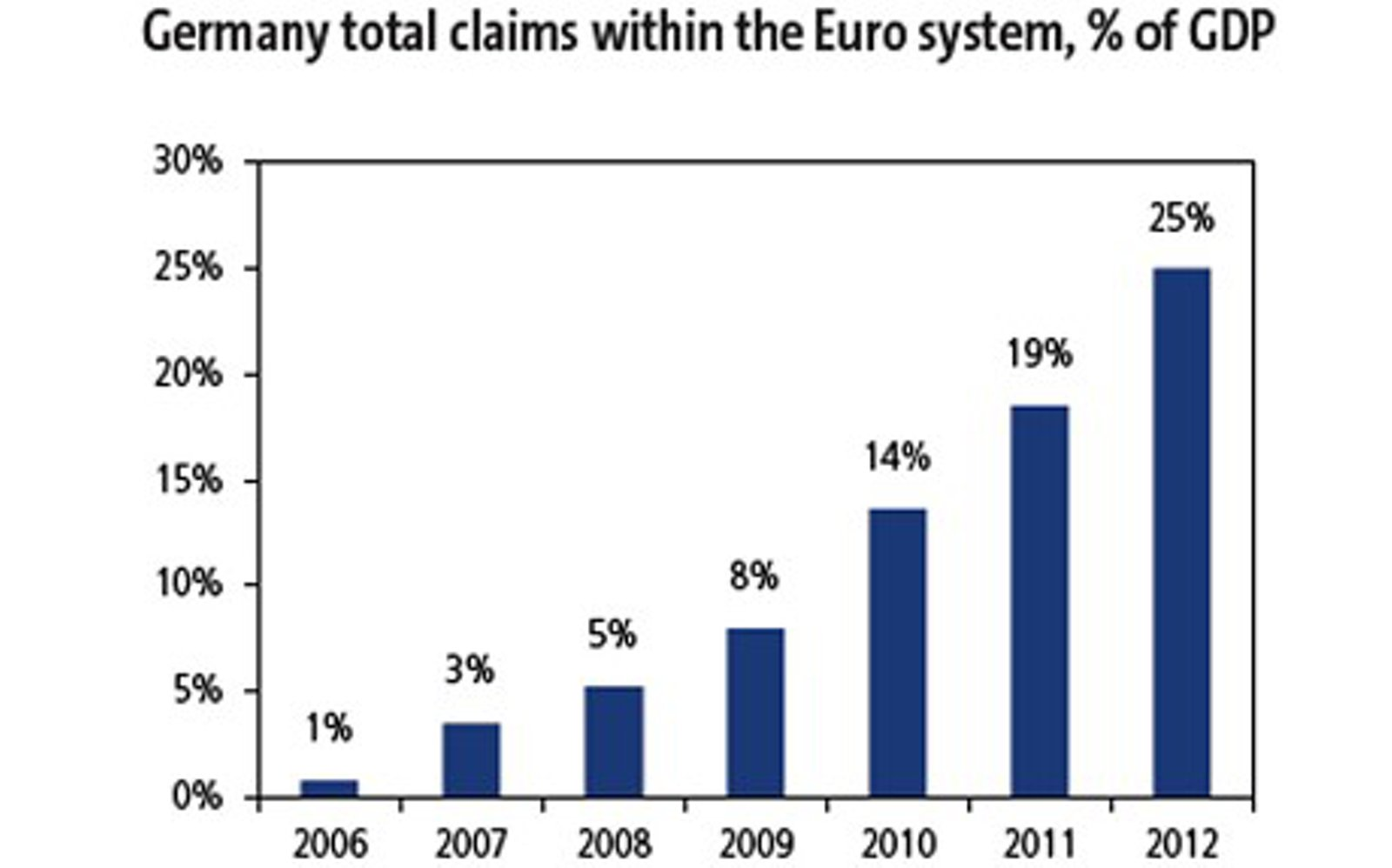 http://einarbb.blog.is/users/72/einarbb/img/germany_total_claims_within_the_ez_system.jpg