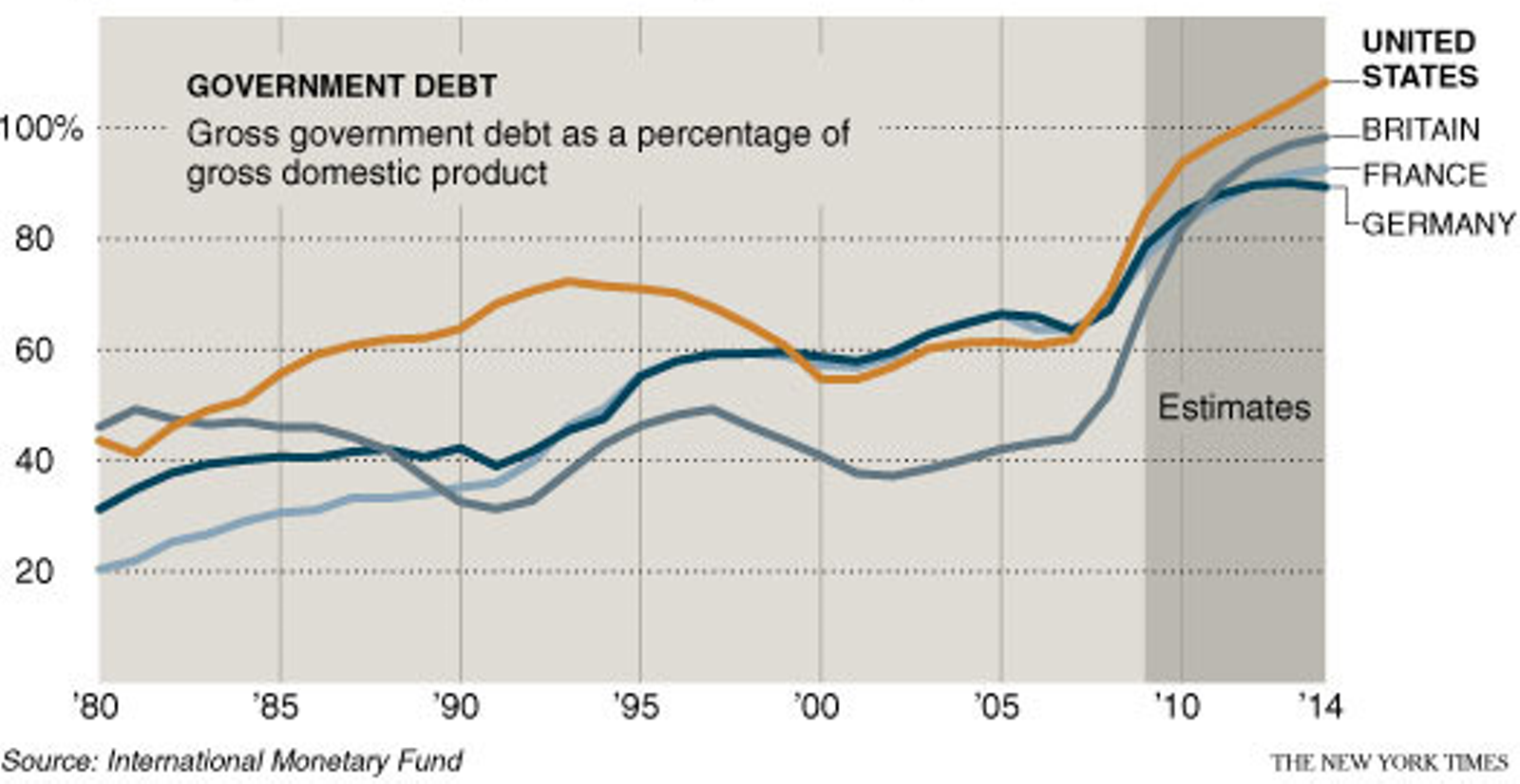 http://einarbb.blog.is/users/72/einarbb/img/government_debt.png